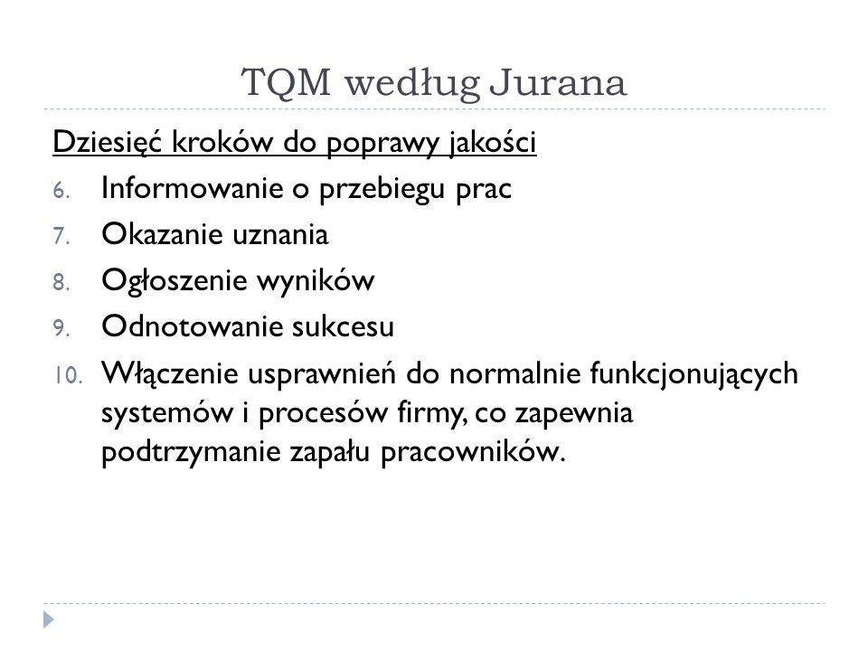 TQM według Jurana Dziesięć kroków do poprawy jakości 6.
