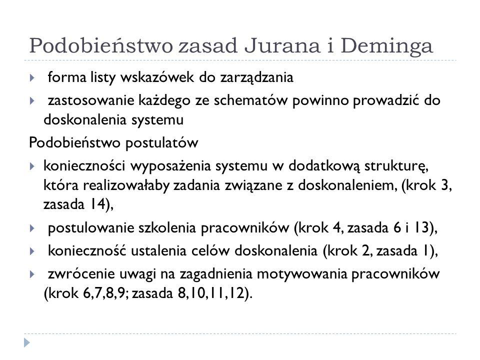 Podobieństwo zasad Jurana i Deminga  forma listy wskazówek do zarządzania  zastosowanie każdego ze schematów powinno prowadzić do doskonalenia systemu Podobieństwo postulatów  konieczności wyposażenia systemu w dodatkową strukturę, która realizowałaby zadania związane z doskonaleniem, (krok 3, zasada 14),  postulowanie szkolenia pracowników (krok 4, zasada 6 i 13),  konieczność ustalenia celów doskonalenia (krok 2, zasada 1),  zwrócenie uwagi na zagadnienia motywowania pracowników (krok 6,7,8,9; zasada 8,10,11,12).