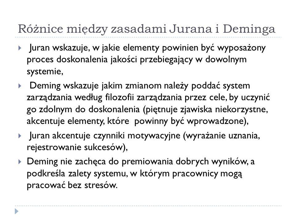 Różnice między zasadami Jurana i Deminga  Juran wskazuje, w jakie elementy powinien być wyposażony proces doskonalenia jakości przebiegający w dowolnym systemie,  Deming wskazuje jakim zmianom należy poddać system zarządzania według filozofii zarządzania przez cele, by uczynić go zdolnym do doskonalenia (piętnuje zjawiska niekorzystne, akcentuje elementy, które powinny być wprowadzone),  Juran akcentuje czynniki motywacyjne (wyrażanie uznania, rejestrowanie sukcesów),  Deming nie zachęca do premiowania dobrych wyników, a podkreśla zalety systemu, w którym pracownicy mogą pracować bez stresów.