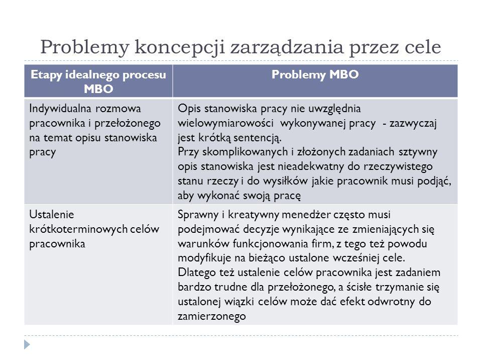 Problemy koncepcji zarządzania przez cele Etapy idealnego procesu MBO Problemy MBO Indywidualna rozmowa pracownika i przełożonego na temat opisu stanowiska pracy Opis stanowiska pracy nie uwzględnia wielowymiarowości wykonywanej pracy - zazwyczaj jest krótką sentencją.