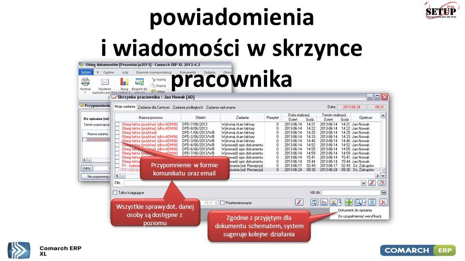 Automatyczne powiadomienia i wiadomości w skrzynce pracownika Przypomnienie w formie komunikatu oraz email Zgodnie z przyjętym dla dokumentu schematem