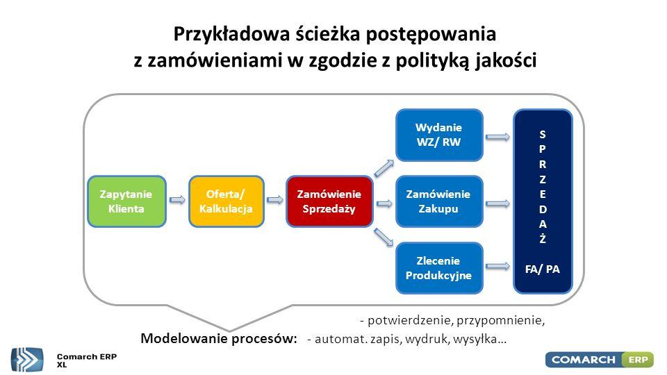 Przykładowa ścieżka postępowania z zamówieniami w zgodzie z polityką jakości Oferta/ Kalkulacja Zamówienie Sprzedaży Wydanie WZ/ RW Zlecenie Produkcyj