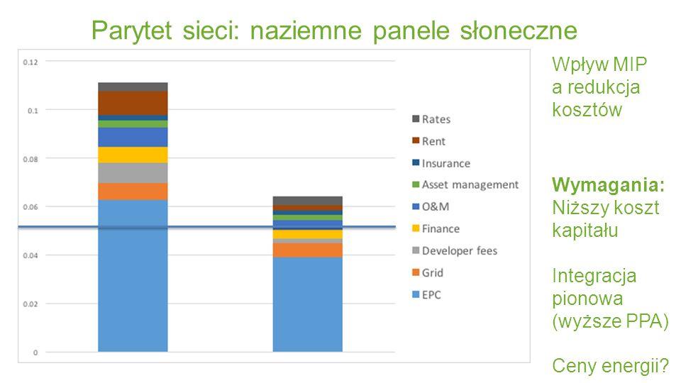 Parytet sieci: naziemne panele słoneczne Wpływ MIP a redukcja kosztów Wymagania: Niższy koszt kapitału Integracja pionowa (wyższe PPA) Ceny energii