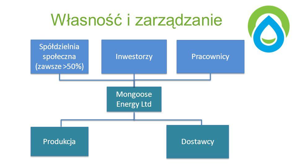Własność i zarządzanie Mongoose Energy Ltd Produkcja Spółdzielnia społeczna (zawsze >50%) Spółdzielnia społeczna (zawsze >50%) Inwestorzy Pracownicy Dostawcy