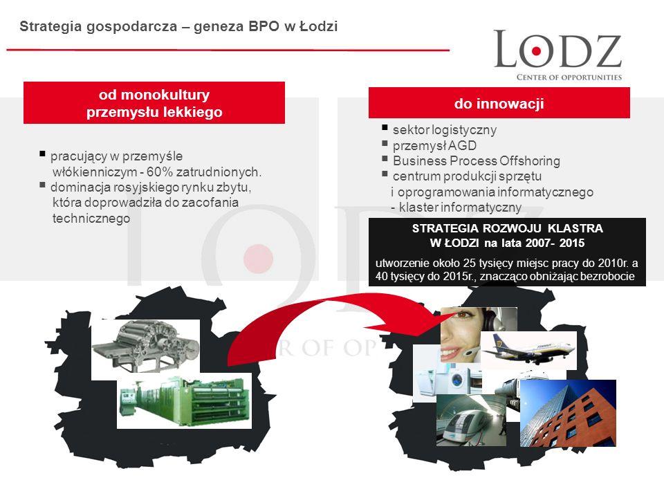 Strategia gospodarcza – geneza BPO w Łodzi STRATEGIA ROZWOJU KLASTRA W ŁODZI na lata 2007- 2015 utworzenie około 25 tysięcy miejsc pracy do 2010r.