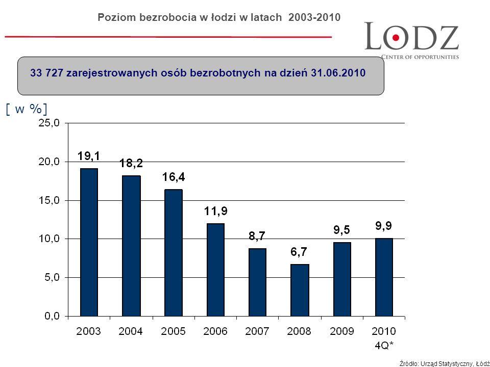 Poziom bezrobocia w łodzi w latach 2003-2010 33 727 zarejestrowanych osób bezrobotnych na dzień 31.06.2010 [ w %] Źródło: Urząd Statystyczny, Łódź