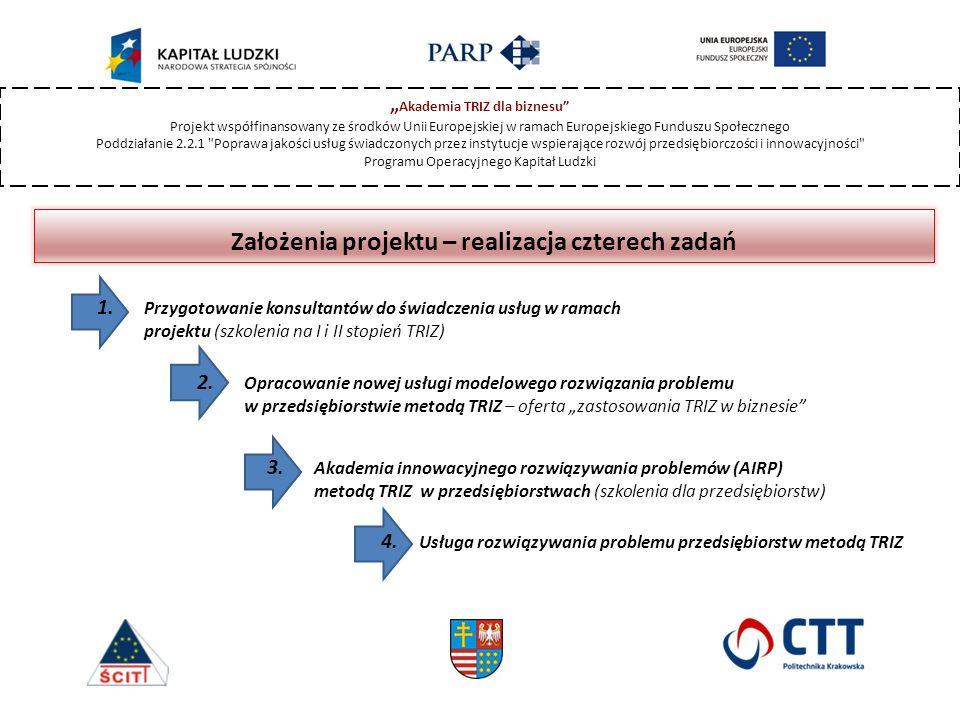 """"""" Akademia TRIZ dla biznesu Projekt współfinansowany ze środków Unii Europejskiej w ramach Europejskiego Funduszu Społecznego Poddziałanie 2.2.1 Poprawa jakości usług świadczonych przez instytucje wspierające rozwój przedsiębiorczości i innowacyjności Programu Operacyjnego Kapitał Ludzki Główne wskaźniki realizacji projektu  41 osób biorących udział w szkoleniach w ramach I stopnia TRIZ  22 osób biorących udział w szkoleniach w ramach II stopnia TRIZ  15 konsultantów wyłonionych do realizacji działań w projekcie  80 przeszkolonych przedsiębiorstw z woj."""