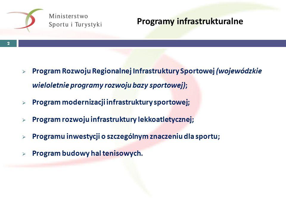 Programy infrastrukturalne  Program Rozwoju Regionalnej Infrastruktury Sportowej (wojewódzkie wieloletnie programy rozwoju bazy sportowej);  Program modernizacji infrastruktury sportowej;  Program rozwoju infrastruktury lekkoatletycznej;  Programu inwestycji o szczególnym znaczeniu dla sportu;  Program budowy hal tenisowych.