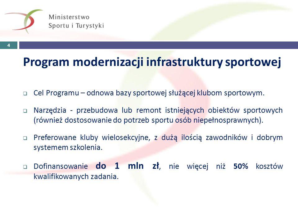 Program budowy orlików lekkoatletycznych  Cel Programu - rozwój infrastruktury służącej uprawianiu lekkiej atletyki.