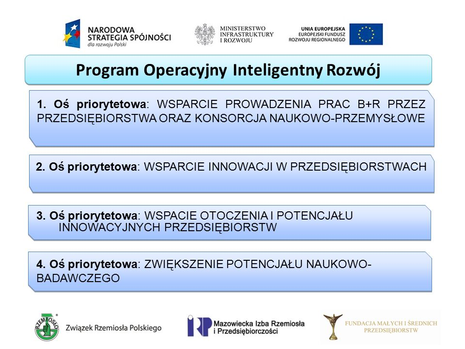 Program Operacyjny Inteligentny Rozwój 1. Oś priorytetowa: WSPARCIE PROWADZENIA PRAC B+R PRZEZ PRZEDSIĘBIORSTWA ORAZ KONSORCJA NAUKOWO-PRZEMYSŁOWE 2.