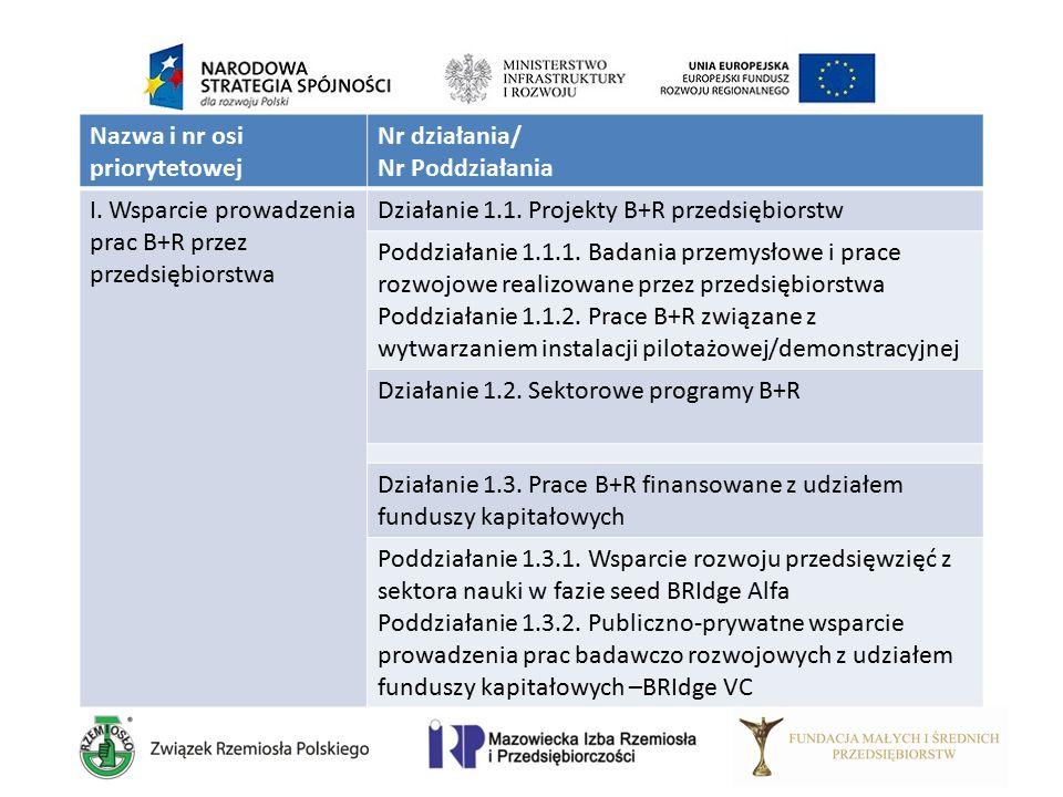 Nazwa i nr osi priorytetowej Nr działania/ Nr Poddziałania I. Wsparcie prowadzenia prac B+R przez przedsiębiorstwa Działanie 1.1. Projekty B+R przedsi