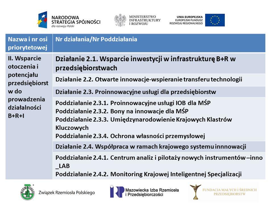 Nazwa i nr osi priorytetowej Nr działania/Nr Poddziałania II. Wsparcie otoczenia i potencjału przedsiębiorst w do prowadzenia działalności B+R+I Dział