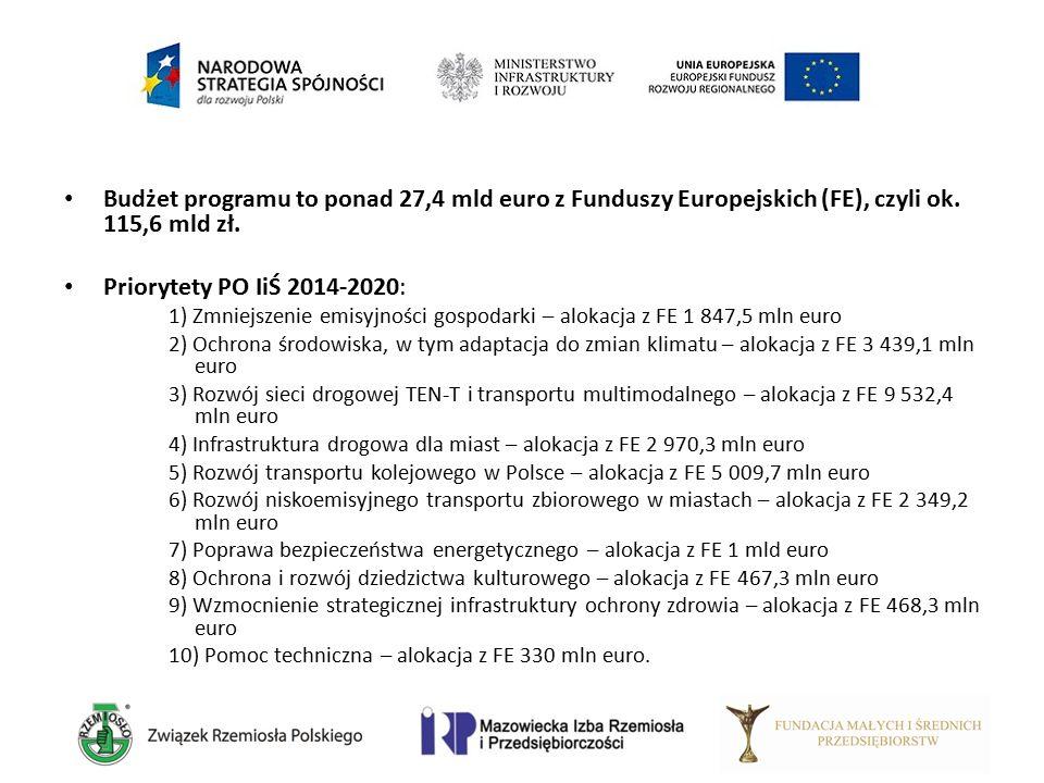Budżet programu to ponad 27,4 mld euro z Funduszy Europejskich (FE), czyli ok. 115,6 mld zł. Priorytety PO IiŚ 2014-2020: 1) Zmniejszenie emisyjności