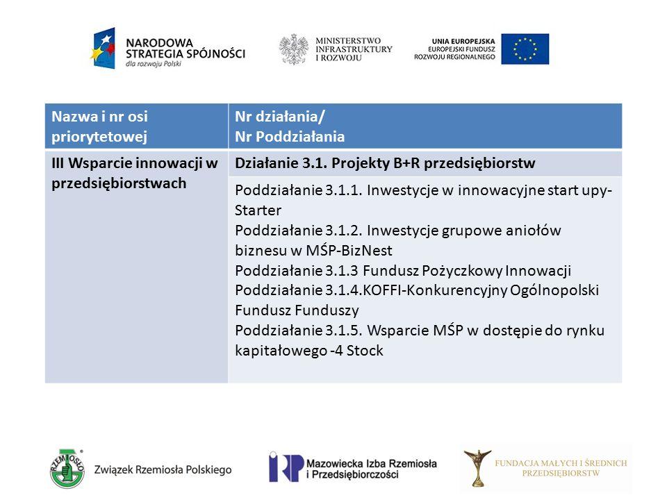 Nazwa i nr osi priorytetowej Nr działania/ Nr Poddziałania III Wsparcie innowacji w przedsiębiorstwach Działanie 3.1. Projekty B+R przedsiębiorstw Pod