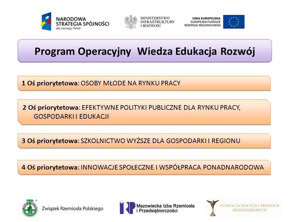 Program Operacyjny Wiedza Edukacja Rozwój 1 Oś priorytetowa: OSOBY MŁODE NA RYNKU PRACY 2 Oś priorytetowa: EFEKTYWNE POLITYKI PUBLICZNE DLA RYNKU PRAC