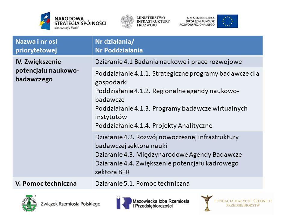 Nazwa i nr osi priorytetowej Nr działania/ Nr Poddziałania IV. Zwiększenie potencjału naukowo- badawczego Działanie 4.1 Badania naukowe i prace rozwoj