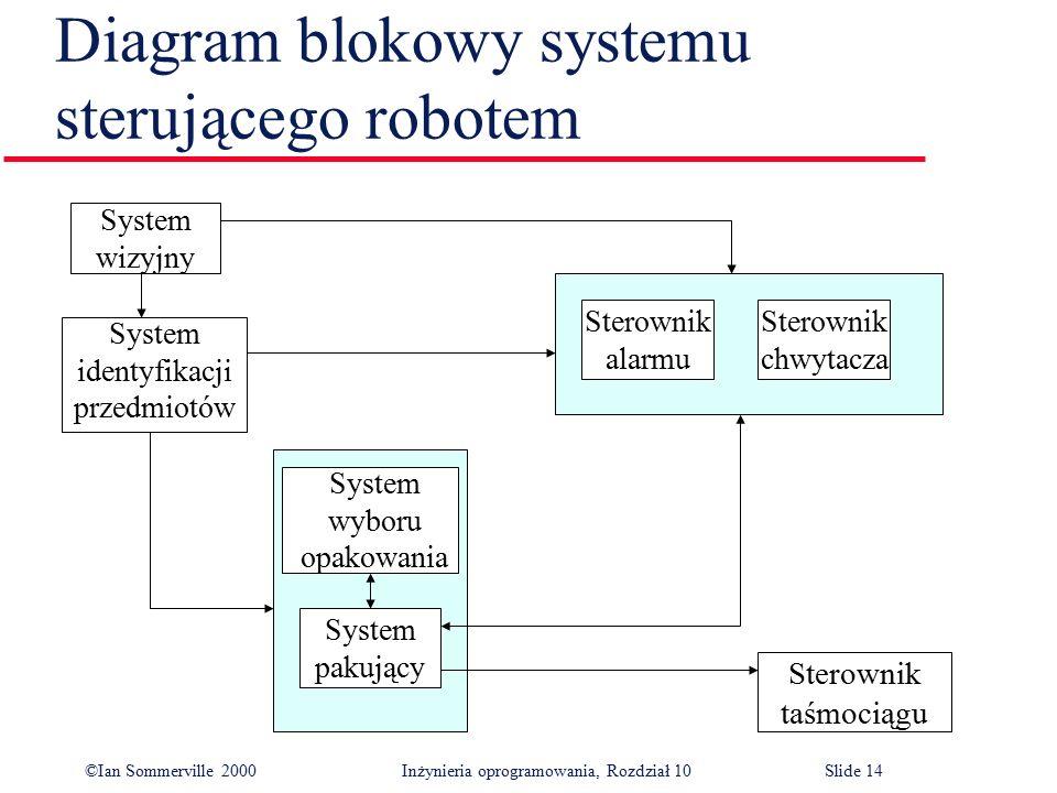 ©Ian Sommerville 2000 Inżynieria oprogramowania, Rozdział 10Slide 14 Diagram blokowy systemu sterującego robotem System wizyjny System identyfikacji p
