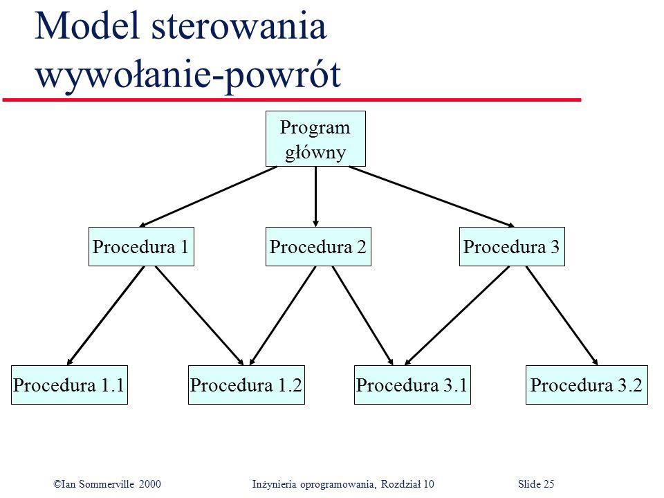 ©Ian Sommerville 2000 Inżynieria oprogramowania, Rozdział 10Slide 25 Model sterowania wywołanie-powrót Procedura 3.2Procedura 3.1Procedura 1.2Procedur