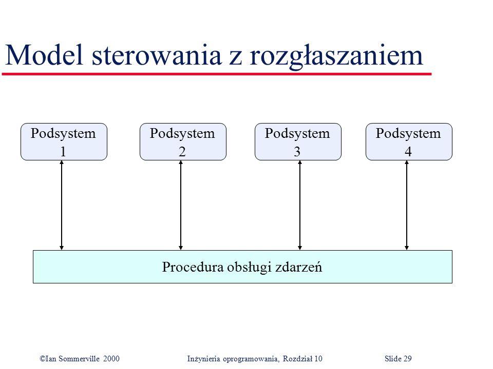 ©Ian Sommerville 2000 Inżynieria oprogramowania, Rozdział 10Slide 29 Model sterowania z rozgłaszaniem Podsystem 1 Podsystem 2 Podsystem 3 Podsystem 4