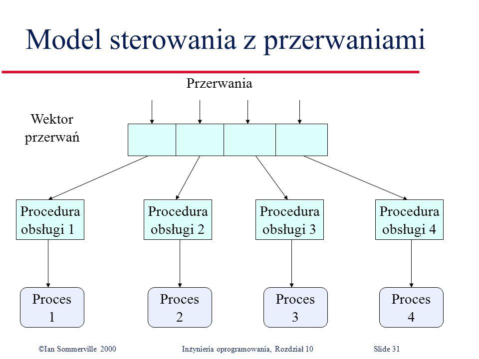 ©Ian Sommerville 2000 Inżynieria oprogramowania, Rozdział 10Slide 31 Model sterowania z przerwaniami Proces 4 Proces 3 Proces 2 Proces 1 Procedura obs