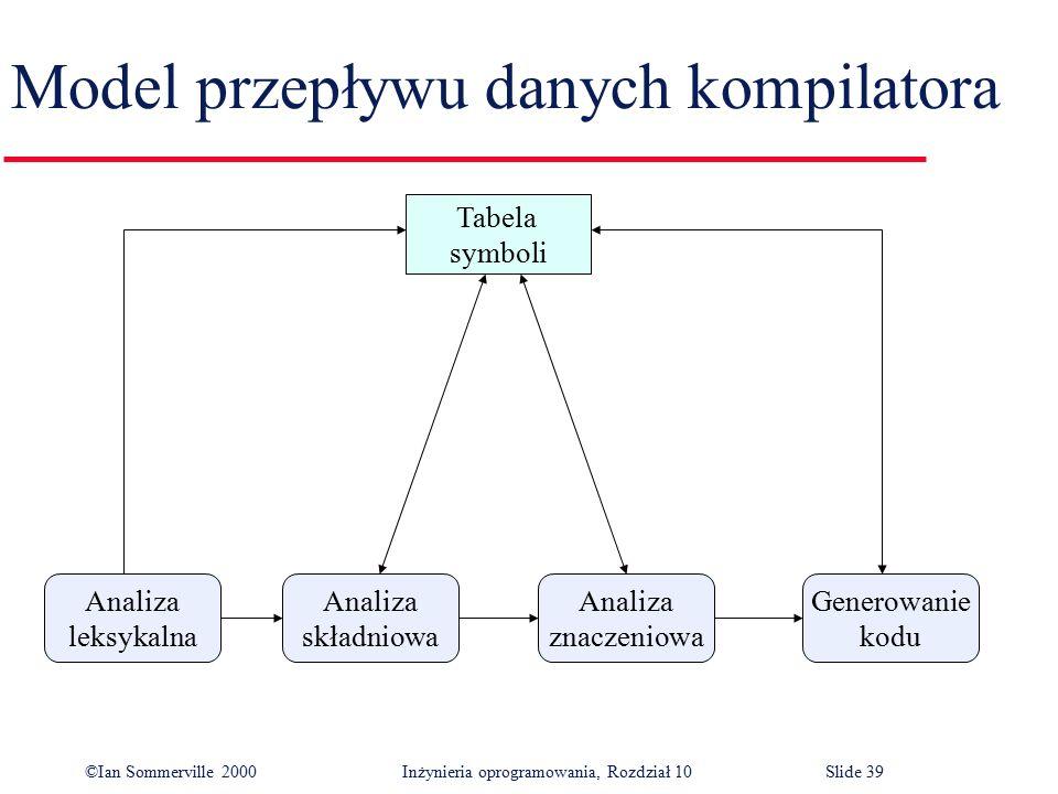 ©Ian Sommerville 2000 Inżynieria oprogramowania, Rozdział 10Slide 39 Model przepływu danych kompilatora Tabela symboli Analiza składniowa Analiza leks