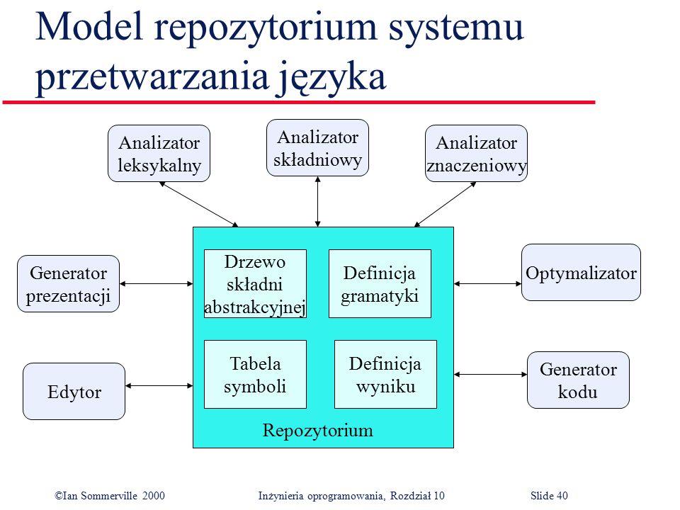 ©Ian Sommerville 2000 Inżynieria oprogramowania, Rozdział 10Slide 40 Model repozytorium systemu przetwarzania języka Generator kodu Optymalizator Edyt