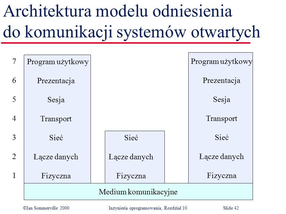 ©Ian Sommerville 2000 Inżynieria oprogramowania, Rozdział 10Slide 42 Architektura modelu odniesienia do komunikacji systemów otwartych Medium komunika