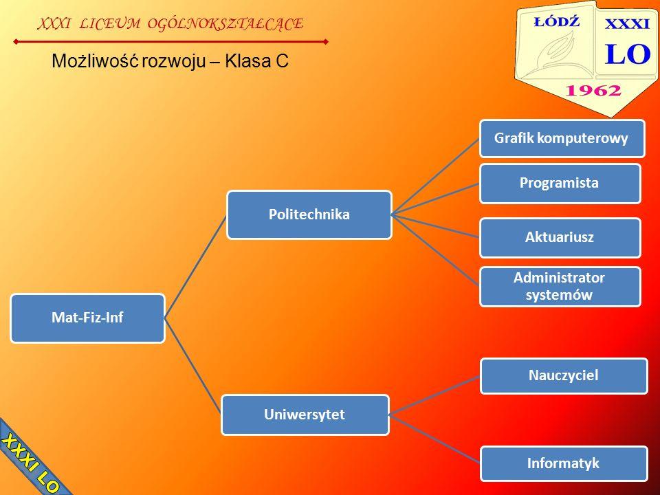 XXXI LICEUM OGÓLNOKSZTAŁCĄCE Możliwość rozwoju – Klasa C Mat-Fiz-Inf Politechnika Grafik komputerowy ProgramistaAktuariusz Administrator systemów Uniw
