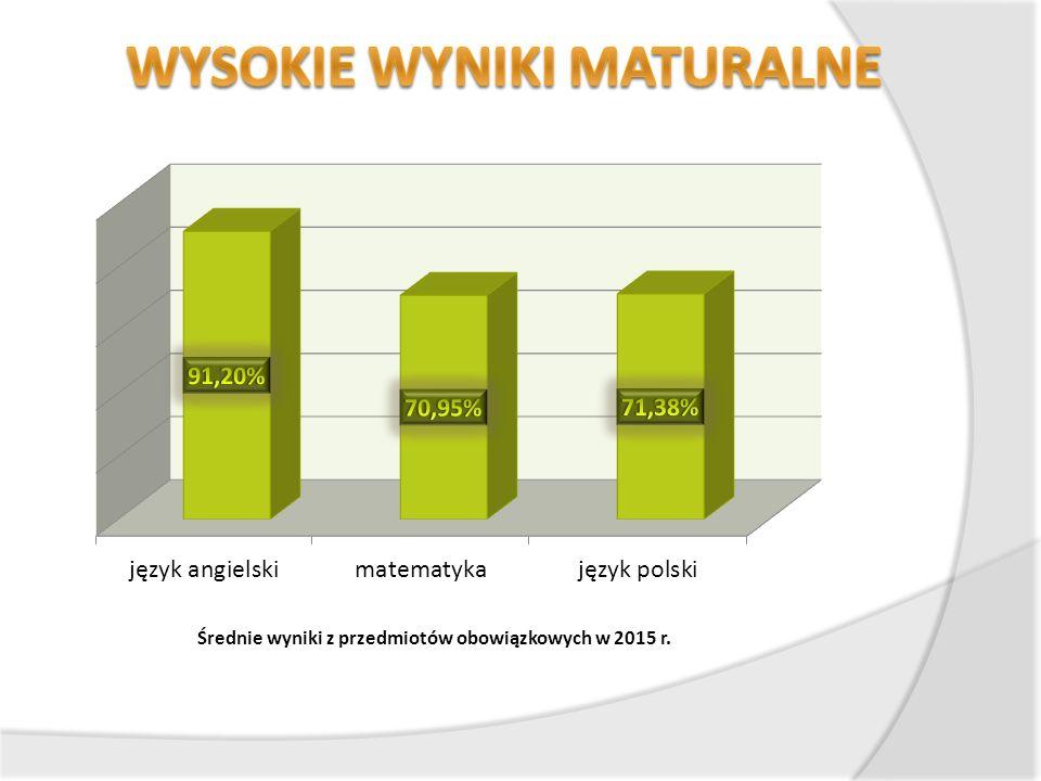 Średnie wyniki z przedmiotów obowiązkowych w 2015 r.