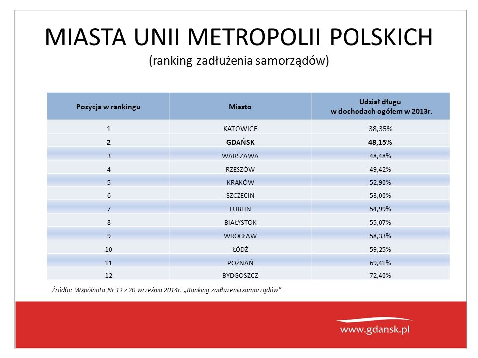 MIASTA UNII METROPOLII POLSKICH (ranking zadłużenia samorządów) Pozycja w rankinguMiasto Udział długu w dochodach ogółem w 2013r. 1KATOWICE38,35% 2GDA