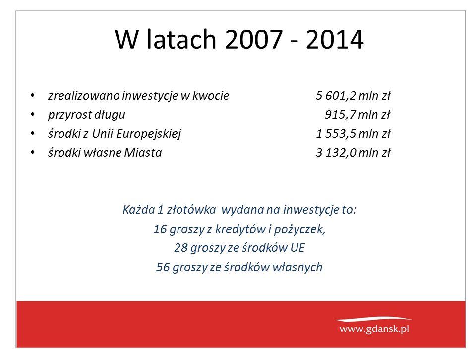 W latach 2007 - 2014 zrealizowano inwestycje w kwocie5 601,2 mln zł przyrost długu 915,7 mln zł środki z Unii Europejskiej1 553,5 mln zł środki własne