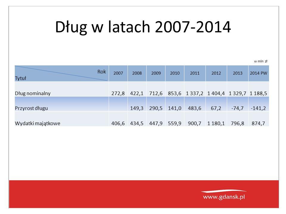 Dług w latach 2007-2014 Rok Tytuł 20072008200920102011201220132014 PW Dług nominalny272,8422,1712,6853,61 337,21 404,41 329,71 188,5 Przyrost długu149