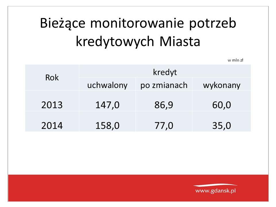 Bieżące monitorowanie potrzeb kredytowych Miasta Rok kredyt uchwalonypo zmianachwykonany 2013147,086,960,0 2014158,077,035,0 w mln zł