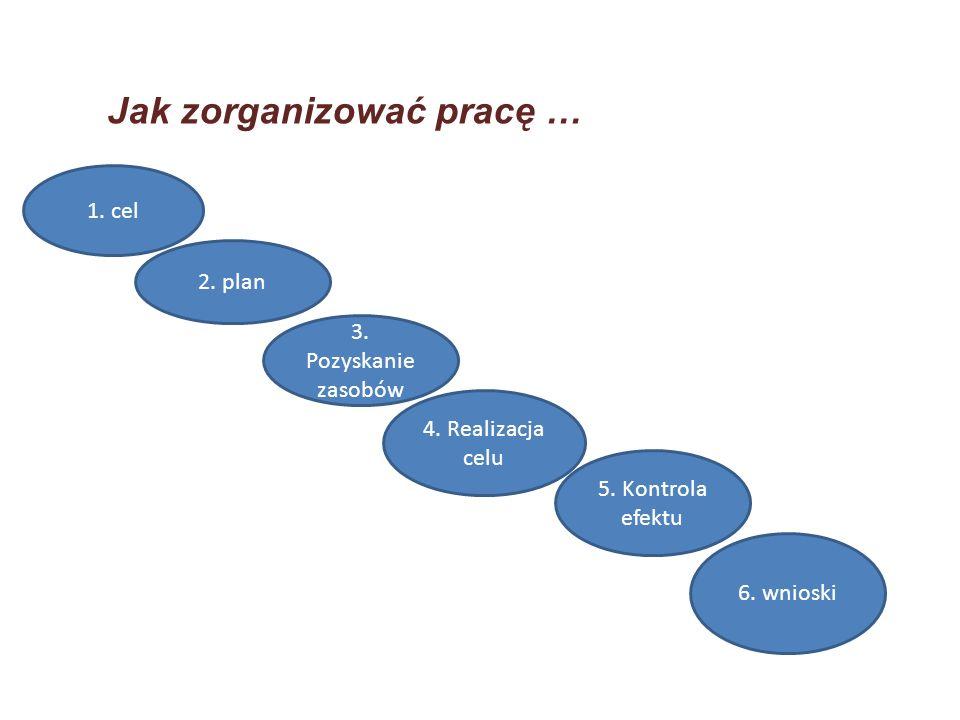 Jak zorganizować pracę … 1. cel 2. plan 3. Pozyskanie zasobów 4. Realizacja celu 6. wnioski 5. Kontrola efektu