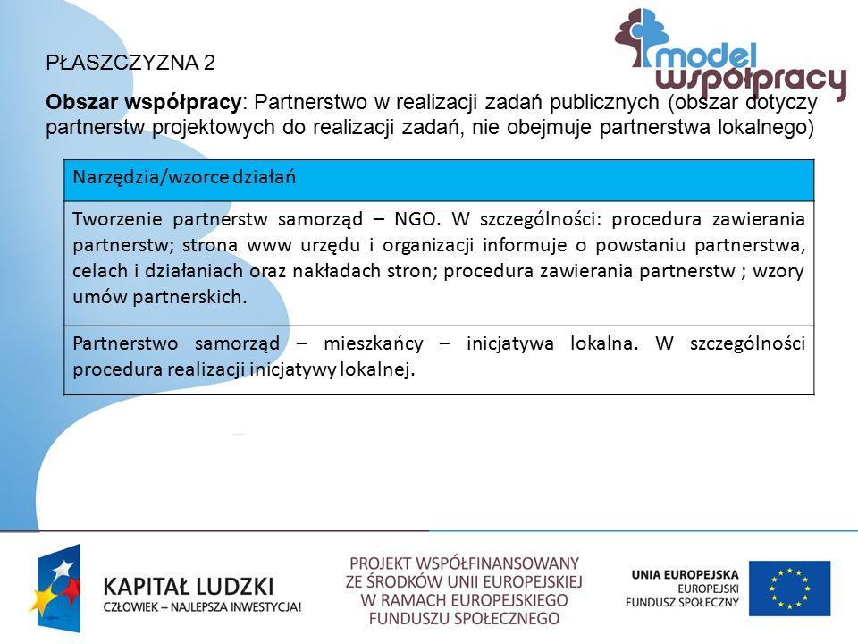 PŁASZCZYZNA 2 Obszar współpracy: Partnerstwo w realizacji zadań publicznych (obszar dotyczy partnerstw projektowych do realizacji zadań, nie obejmuje partnerstwa lokalnego) Narzędzia/wzorce działań Tworzenie partnerstw samorząd – NGO.