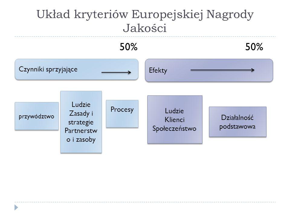 Układ kryteriów Europejskiej Nagrody Jakości 50% 50%  Efekty Czynniki sprzyjające przywództwo Ludzie Zasady i strategie Partnerstw o i zasoby Ludzie Zasady i strategie Partnerstw o i zasoby Procesy Działalność podstawowa Ludzie Klienci Społeczeństwo Ludzie Klienci Społeczeństwo