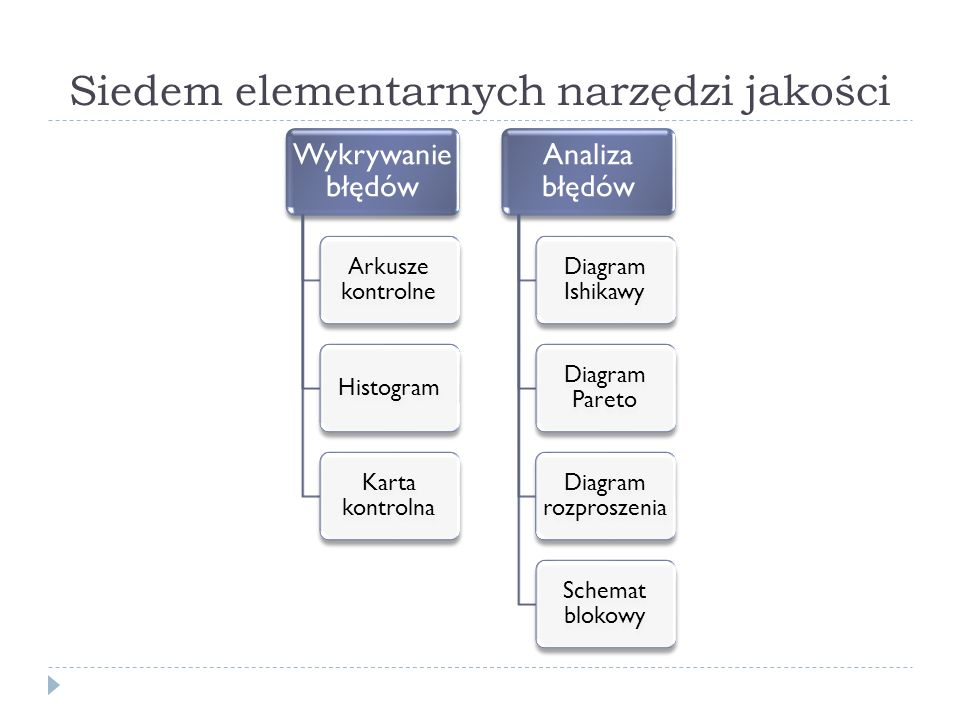 Siedem elementarnych narzędzi jakości Wykrywanie błędów Arkusze kontrolne Histogram Karta kontrolna Analiza błędów Diagram Ishikawy Diagram Pareto Diagram rozproszenia Schemat blokowy