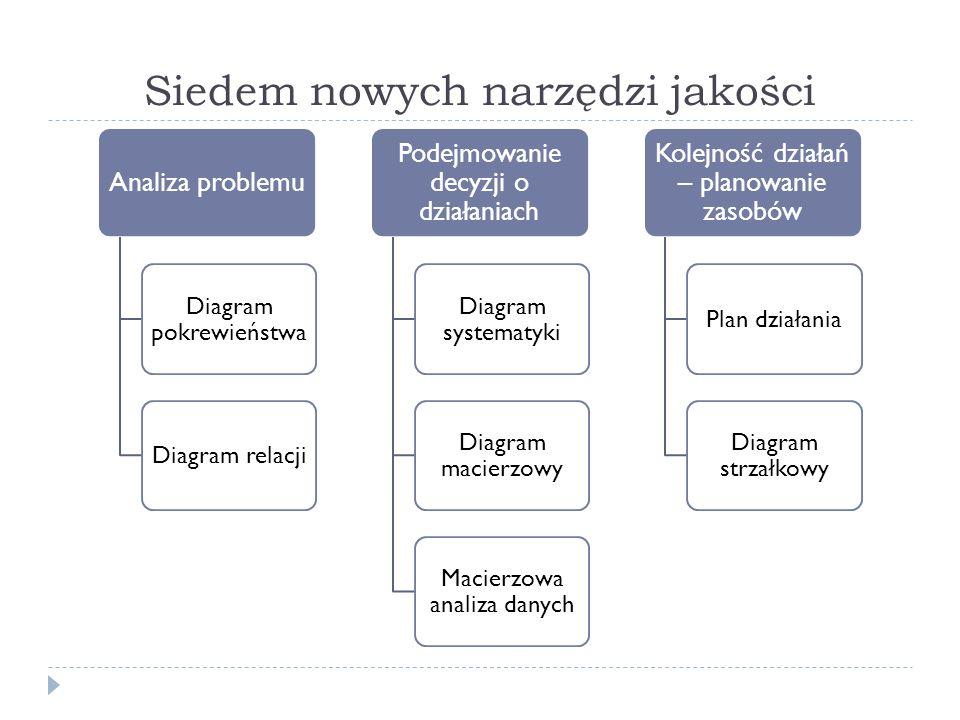 Siedem nowych narzędzi jakości Analiza problemu Diagram pokrewieństwa Diagram relacji Podejmowanie decyzji o działaniach Diagram systematyki Diagram macierzowy Macierzowa analiza danych Kolejność działań – planowanie zasobów Plan działania Diagram strzałkowy