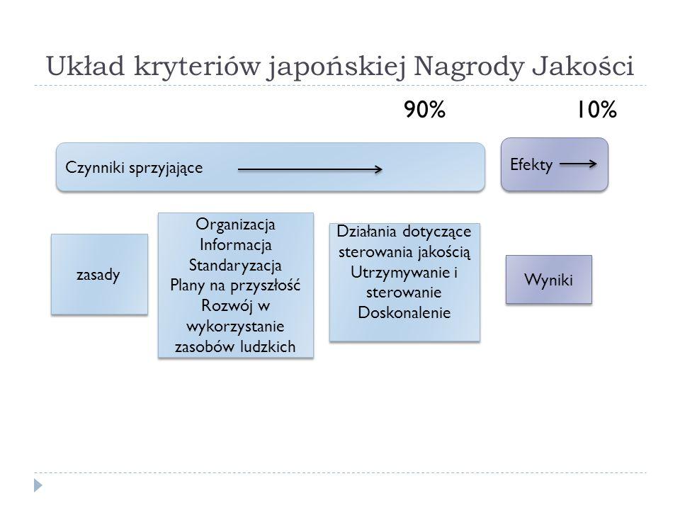 Układ kryteriów japońskiej Nagrody Jakości 90% 10% Efekty Czynniki sprzyjające zasady Organizacja Informacja Standaryzacja Plany na przyszłość Rozwój