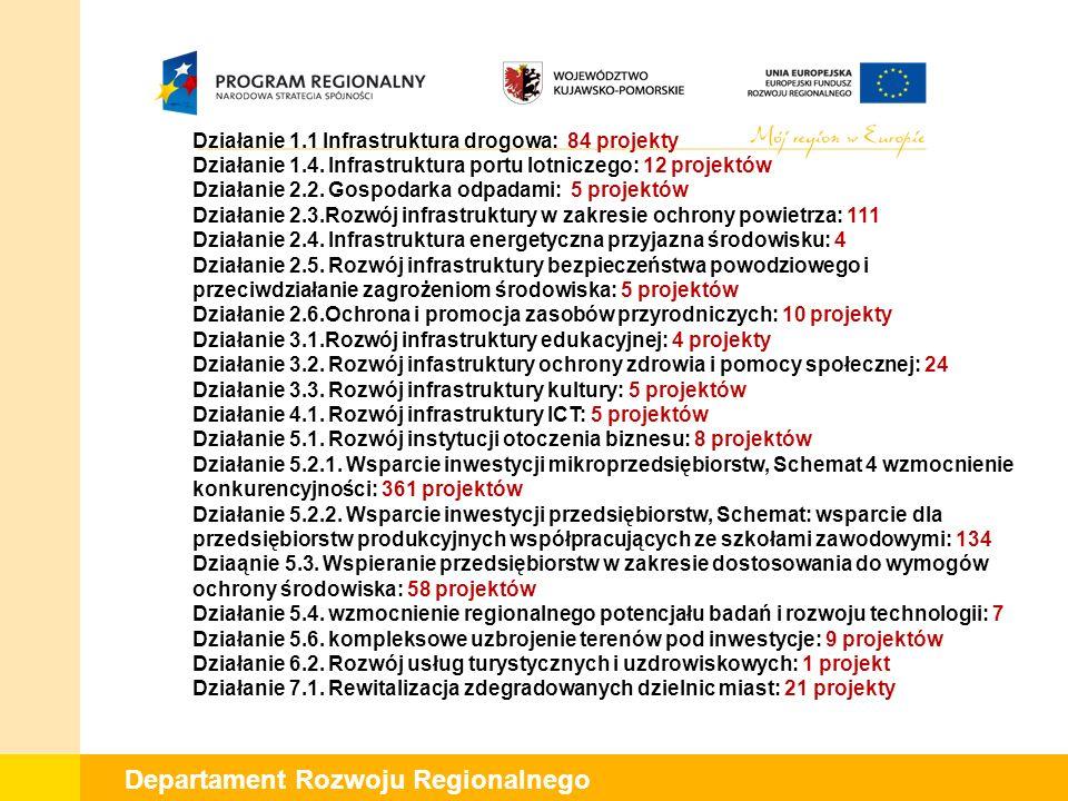 Departament Rozwoju Regionalnego Działanie 1.1 Infrastruktura drogowa: 84 projekty Działanie 1.4.