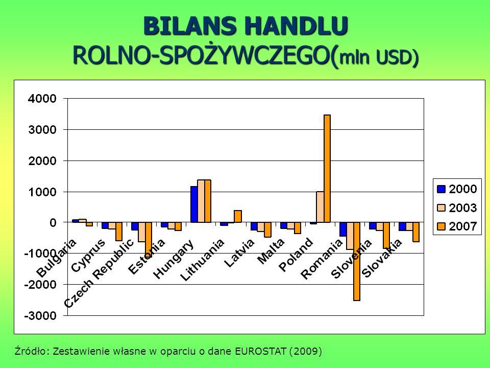 BILANS HANDLU ROLNO-SPOŻYWCZEGO( mln USD) Źródło: Zestawienie własne w oparciu o dane EUROSTAT (2009)