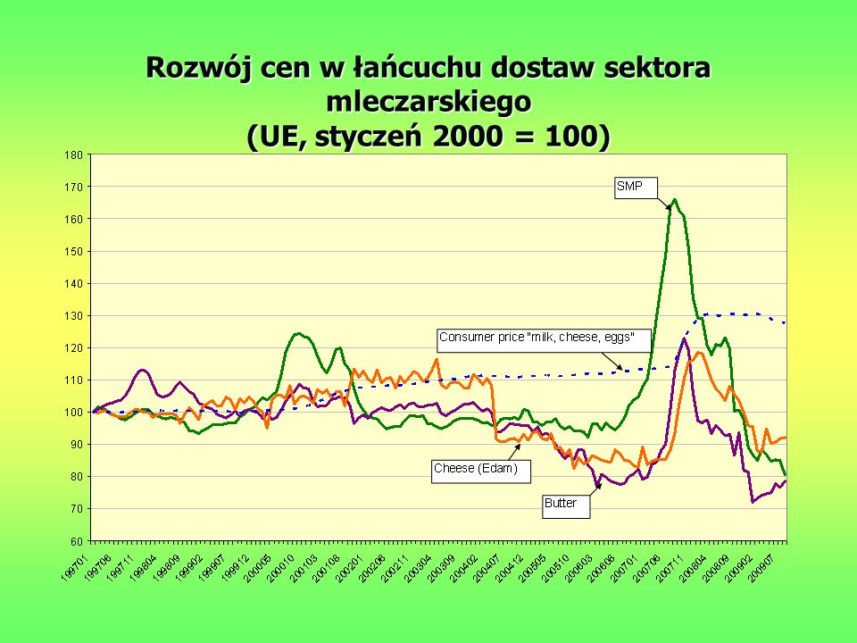 Miesięczne wskaźniki cen nominalnych na poziomie UE, 2007-2009 *Wskaźnik cen towarów rolnych został ekstrapolowany ze stycznia 2009 na podstawie poziomów cen głównych towarów (Agriviews) Źródło:EUROSTAT; AGRIVIEWS 95 100 105 110 115 120 2007M012007M022007M032007M042007M052007M062007M072007M082007M092007M102007M112007M122008M012008M022008M032008M042008M052008M062008M072008M082008M092008M102008M112008M122009M012009M022009M032009M042009M05 Food Consumer Prices Overall inflation Food Producer Prices Agricultural Commodity Prices* FOOD PRICE CRISISPRODUCERS' LAGRETAILERS' LAG