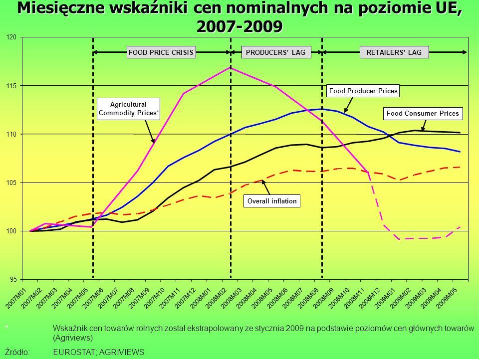 Miesięczne wskaźniki cen nominalnych na poziomie UE, 2007-2009 *Wskaźnik cen towarów rolnych został ekstrapolowany ze stycznia 2009 na podstawie poziomów cen głównych towarów (Agriviews) Źródło:EUROSTAT; AGRIVIEWS 95 100 105 110 115 120 2007M012007M022007M032007M042007M052007M062007M072007M082007M092007M102007M112007M122008M012008M022008M032008M042008M052008M062008M072008M082008M092008M102008M112008M122009M012009M022009M032009M042009M05 Food Consumer Prices Overall inflation Food Producer Prices Agricultural Commodity Prices* FOOD PRICE CRISISPRODUCERS' LAGRETAILERS' LAG
