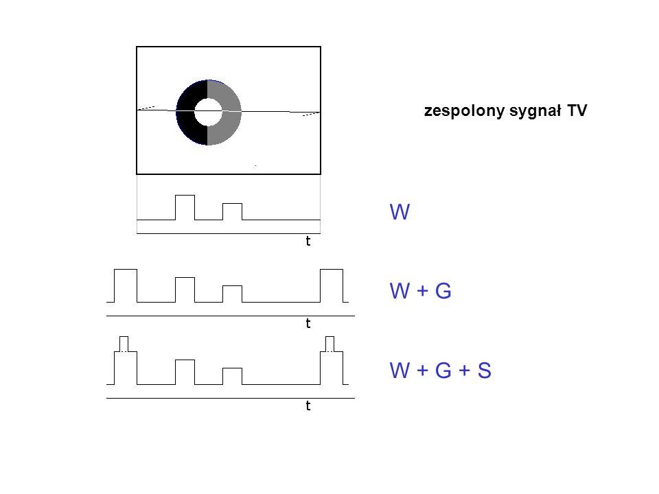 W W + G W + G + S zespolony sygnał TV