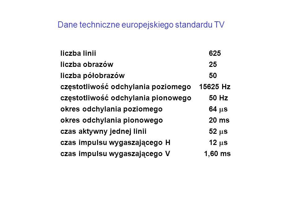 Dane techniczne europejskiego standardu TV liczba linii625 liczba obrazów25 liczba półobrazów50 częstotliwość odchylania poziomego 15625 Hz częstotliwość odchylania pionowego50 Hz okres odchylania poziomego 64  s okres odchylania pionowego20 ms czas aktywny jednej linii52  s czas impulsu wygaszającego H12  s czas impulsu wygaszającego V 1,60 ms