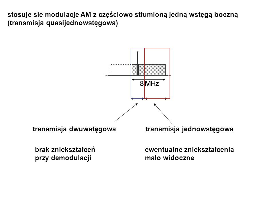 stosuje się modulację AM z częściowo stłumioną jedną wstęgą boczną (transmisja quasijednowstęgowa) transmisja dwuwstęgowatransmisja jednowstęgowa brak zniekształceń przy demodulacji ewentualne zniekształcenia mało widoczne