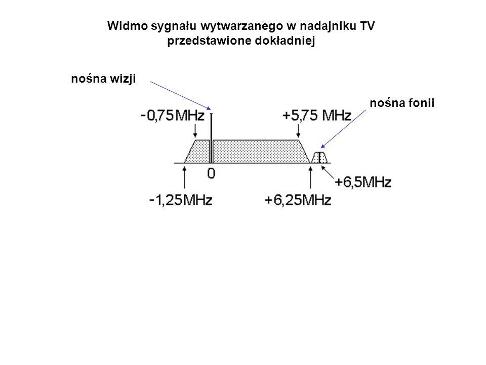 Widmo sygnału wytwarzanego w nadajniku TV przedstawione dokładniej nośna fonii nośna wizji