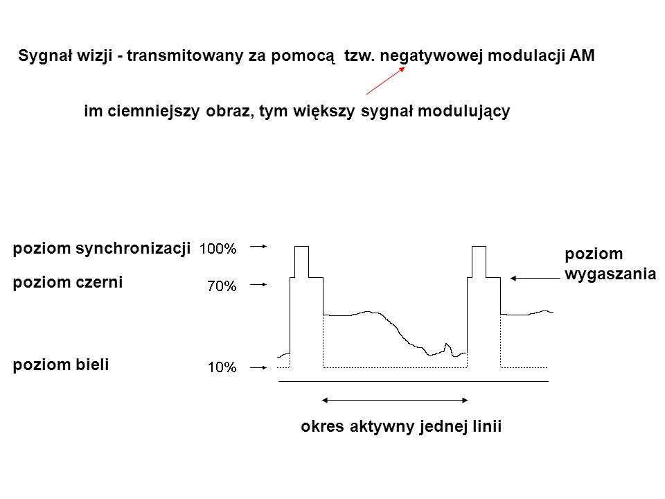 Sygnał wizji - transmitowany za pomocą tzw. negatywowej modulacji AM im ciemniejszy obraz, tym większy sygnał modulujący poziom synchronizacji poziom