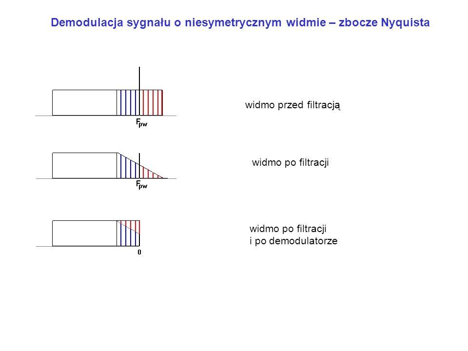 Demodulacja sygnału o niesymetrycznym widmie – zbocze Nyquista widmo przed filtracją widmo po filtracji i po demodulatorze