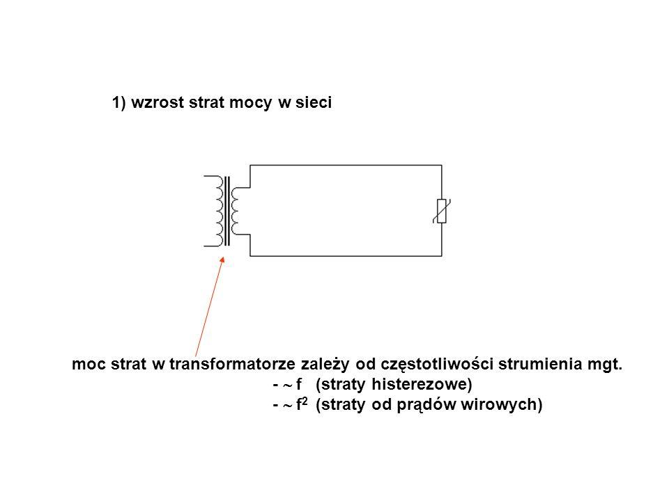 1) wzrost strat mocy w sieci moc strat w transformatorze zależy od częstotliwości strumienia mgt. -  f (straty histerezowe) -  f 2 (straty od prądów